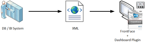 Dashboard Plugin XML Interface